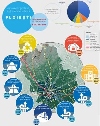 Sondaj al Bancii Mondiale privind prioritatile zonei metropolitane Ploiesti