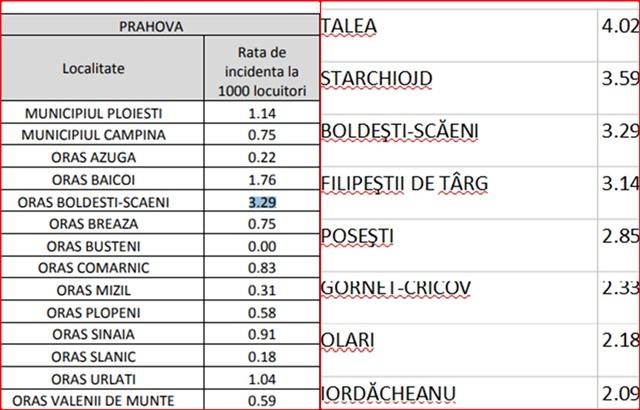 Talea, comuna prahoveana cu rata de infectare peste… 4/1000 de locuitori! Boldesti- Scaeni, orașul cu rata peste 3/1000 de locuitori